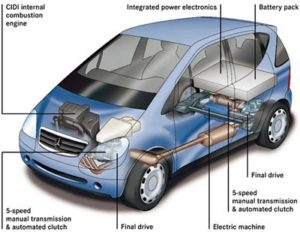 Hybrid Vehicles for Dummies photo
